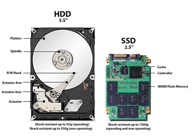 ¿Qué es un SSD? Explicación para todos los públicos. Diferencias con HDD